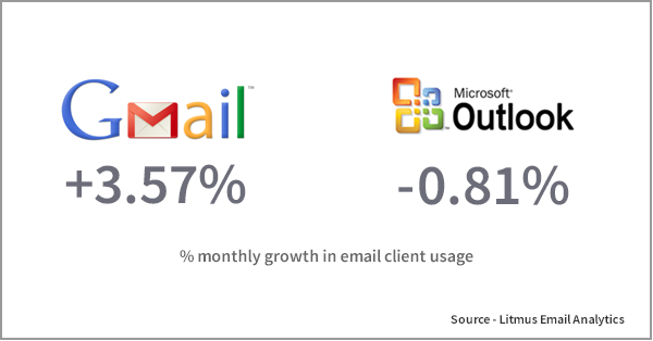 on-premise gmail vs outlook