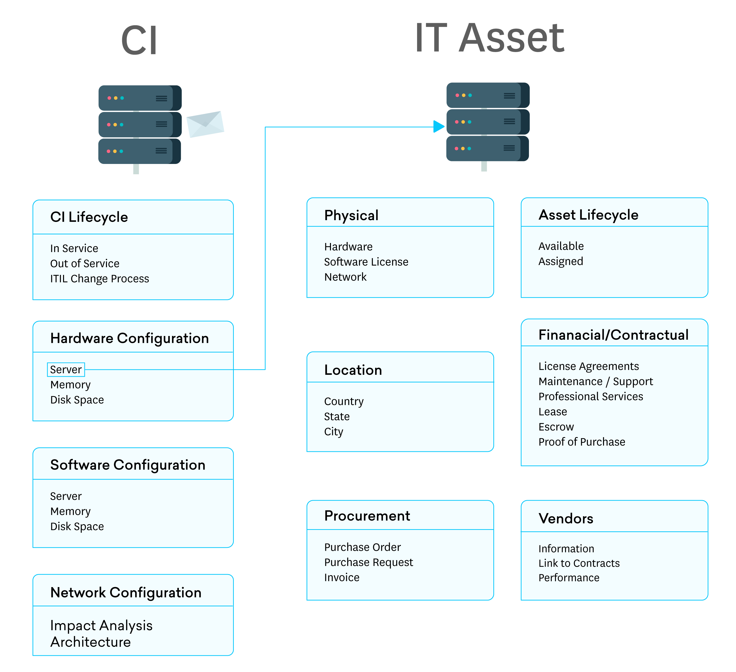 Why It S Wrong To Compare Cmdb And Asset Management Freshservice Thoughts