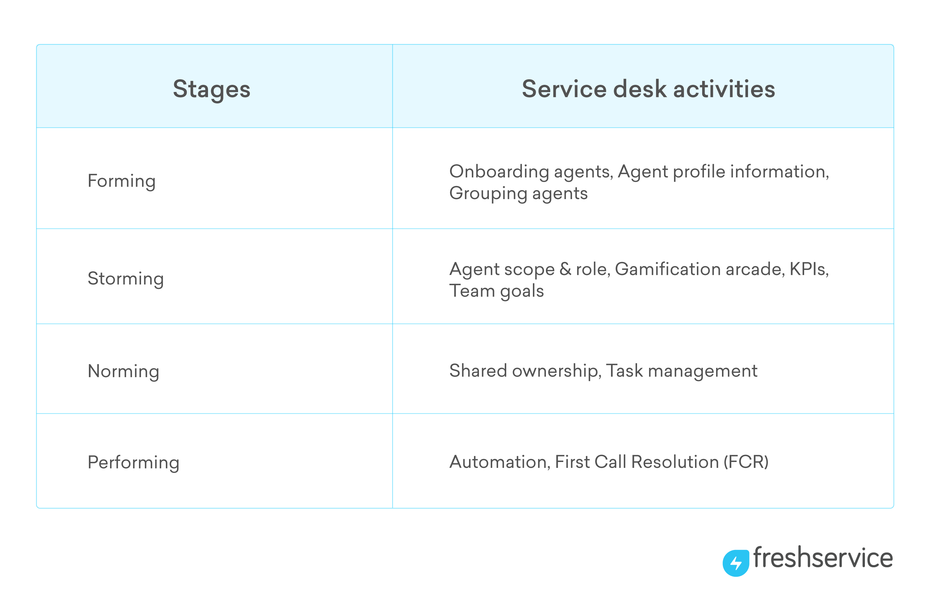 stages building a world-class ITSM team