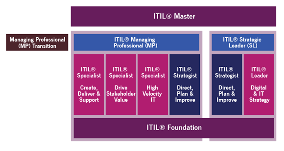 Is Itil Certification Worth Your Time And Effort