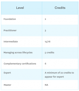 ITIL certification credits