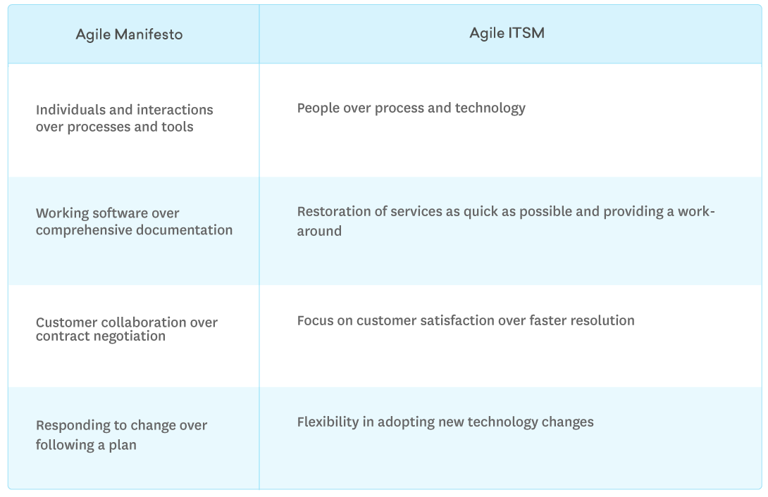 Agile vs ITSM
