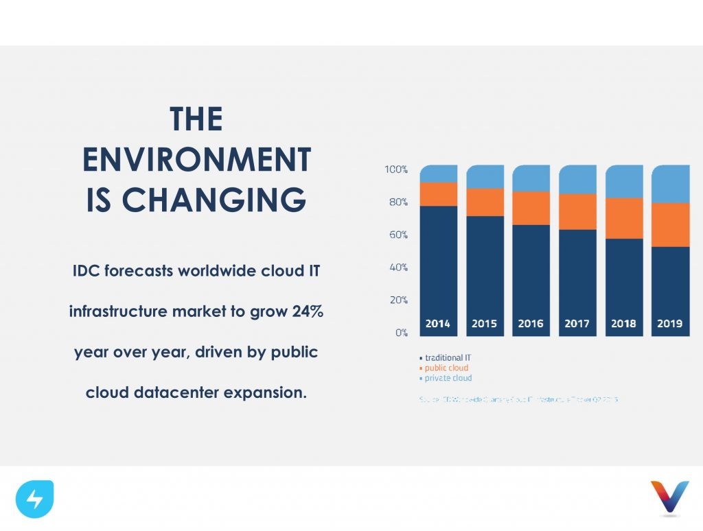 environment-changing