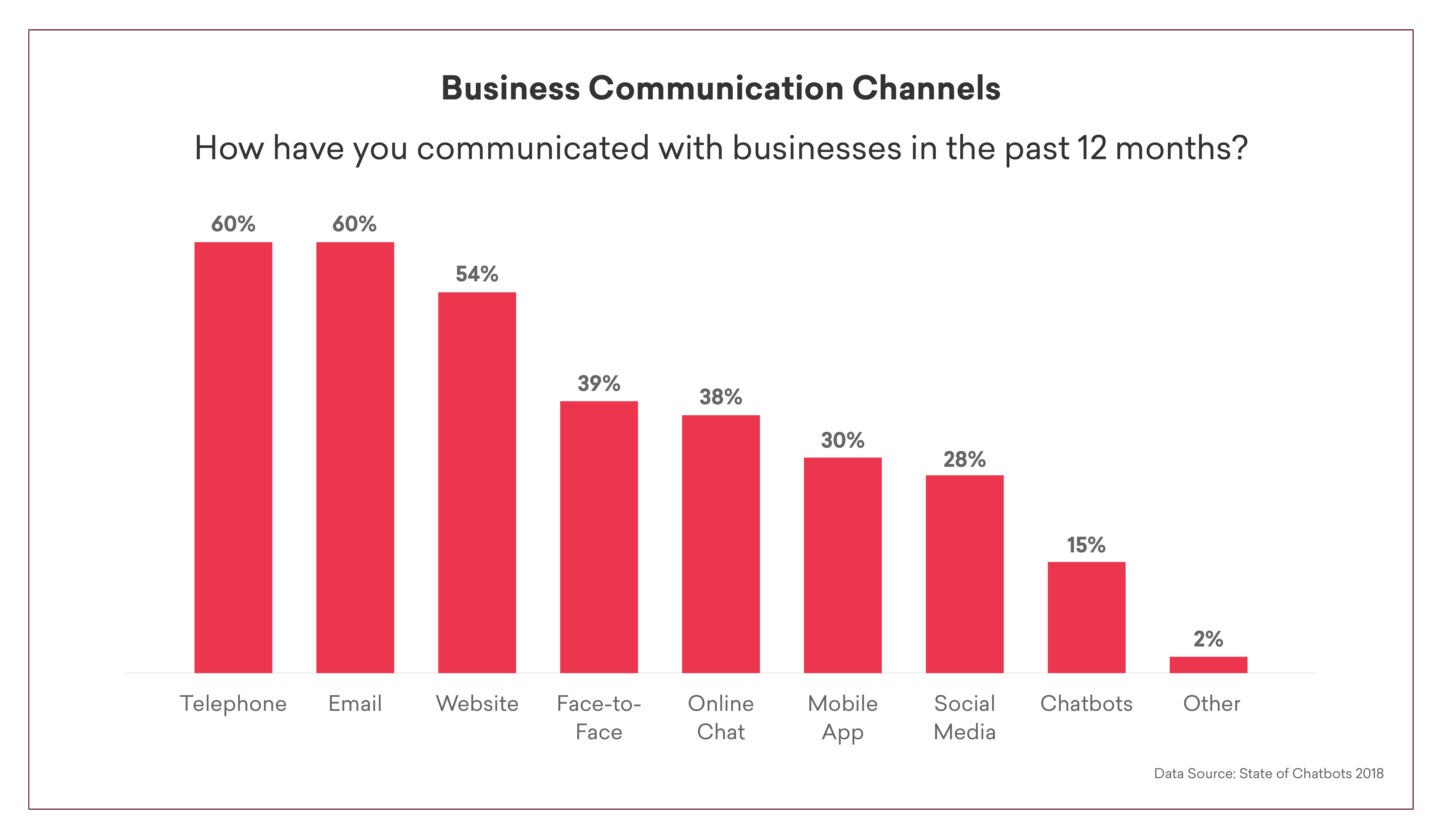 Chatbots-Business-Communications-Infographic