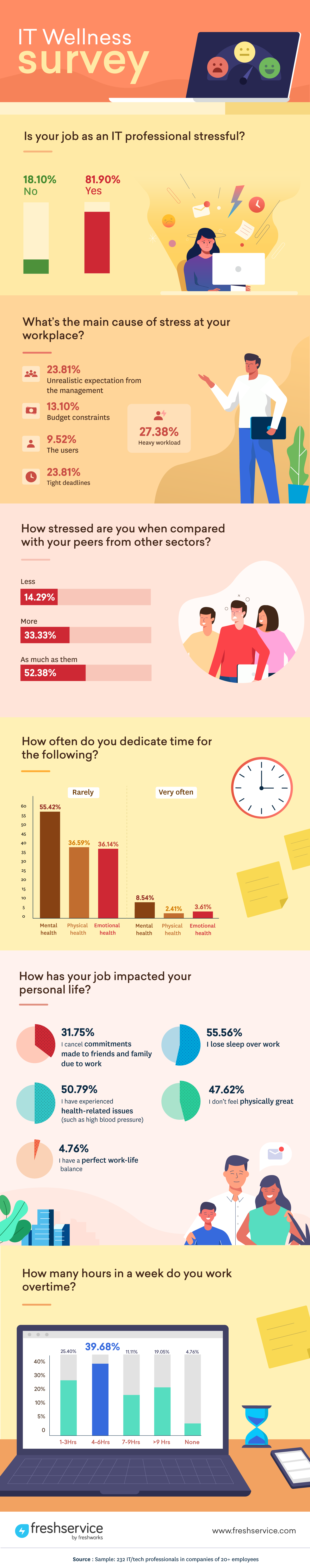 Infographic-on-IT-Stress