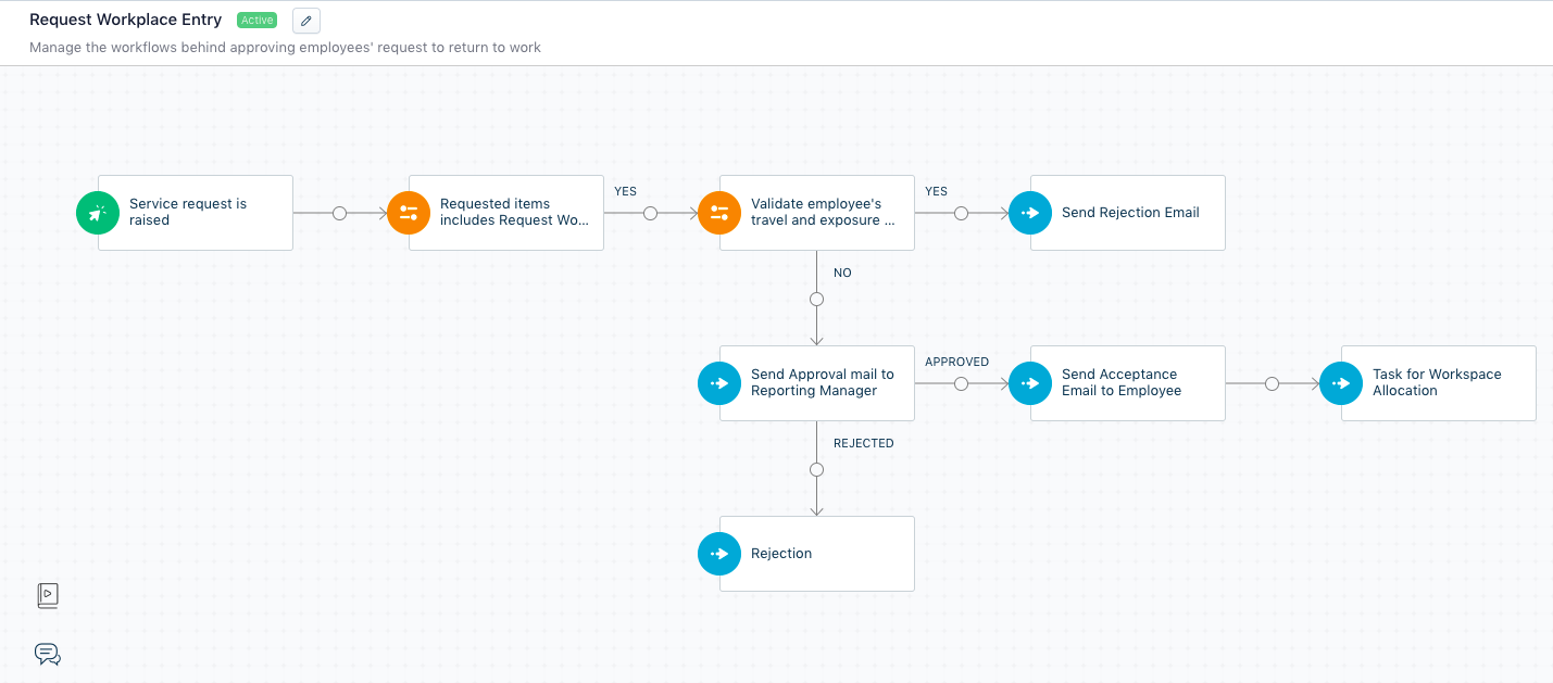 workflow automation for employee screening
