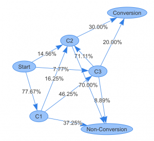Multi-channel attribution - An example transition graph