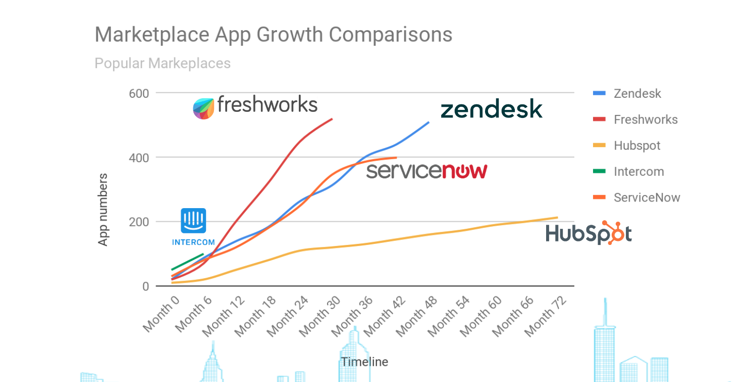 Freshworks Marketplace app growth comparisons