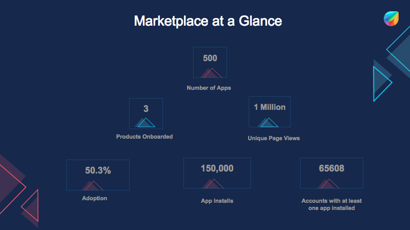 Freshworks marketplace at a glance