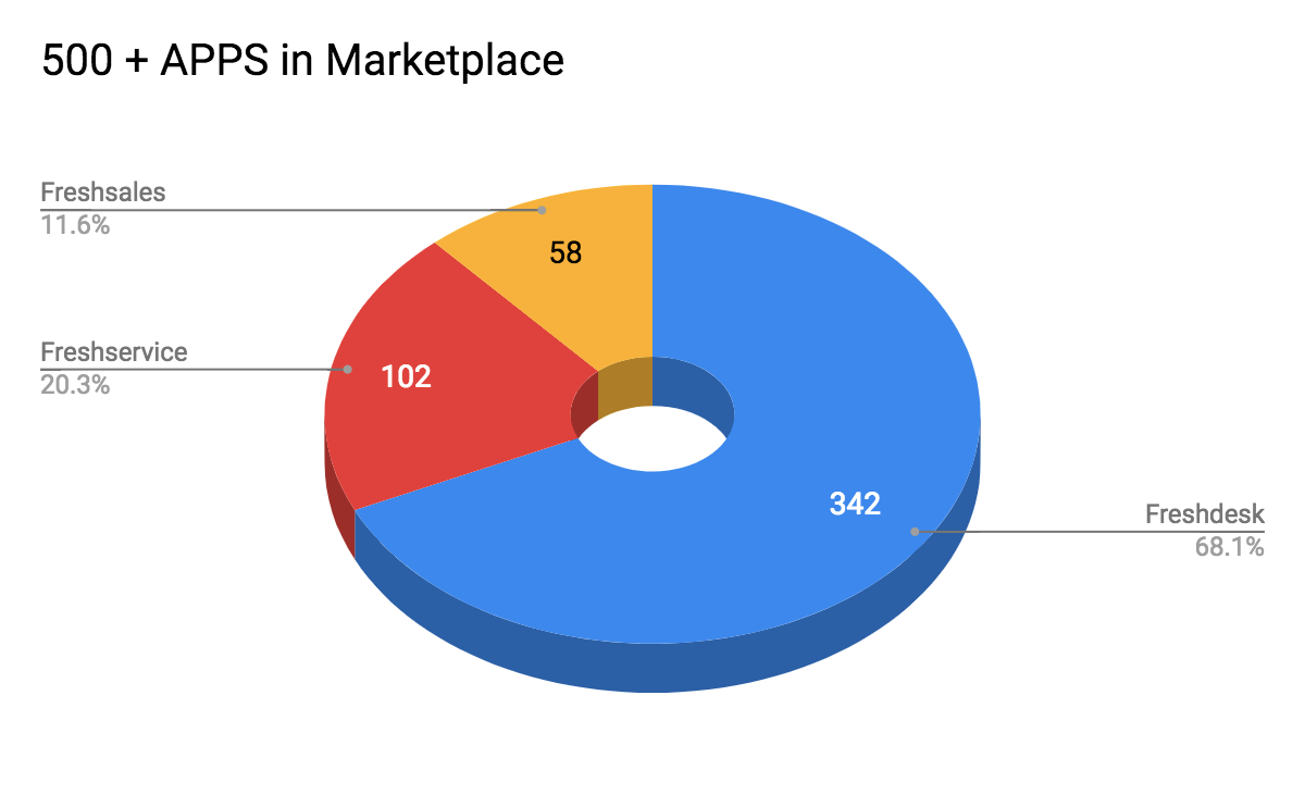 Freshworks Marketplace now has 500 Apps and counting