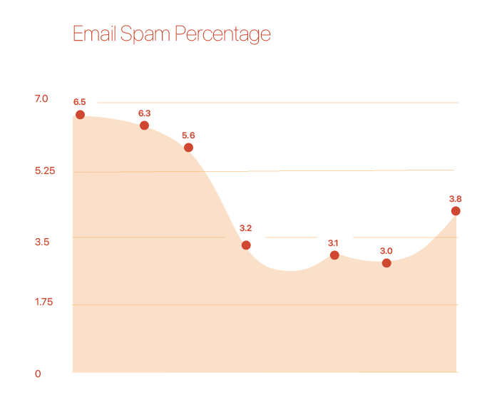 Email spam percentage