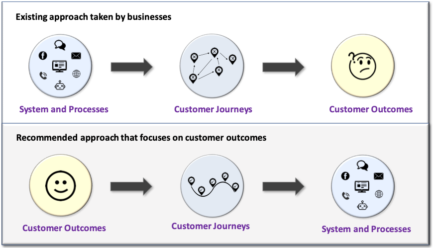 outcomes-approach-to-build-service-strategy