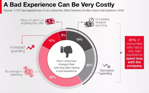 A bad customer experience can be costly