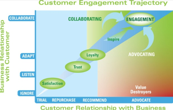 Tracking customer engagement