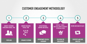 customer-engagement-methodology