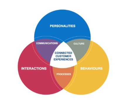 connected-customer-experiences-customer-first-approach