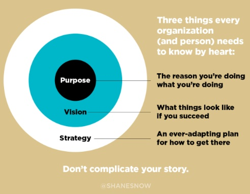 purpose-vision-strategy-customer-first-approach