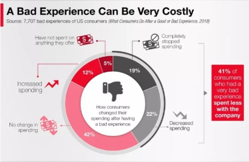 bad experiences can cost you your customers