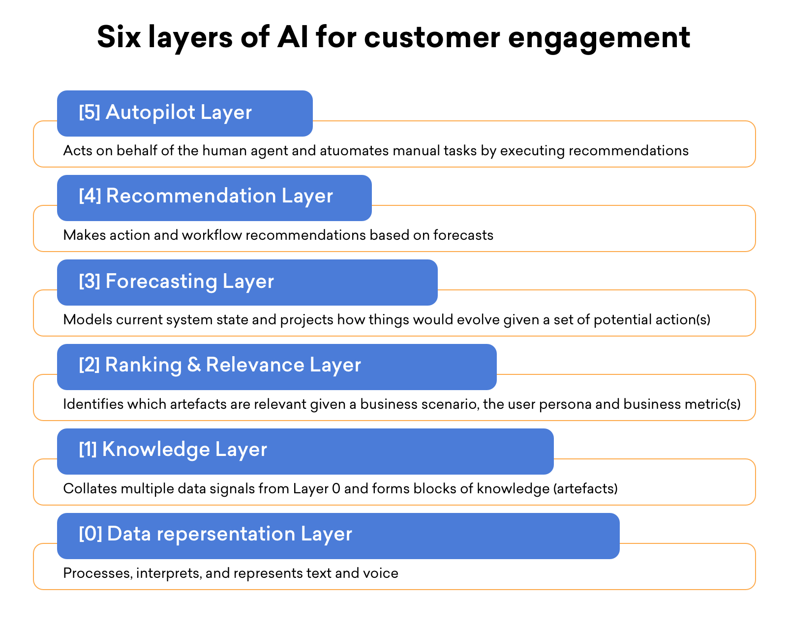 Six layers of AI for customer engagement