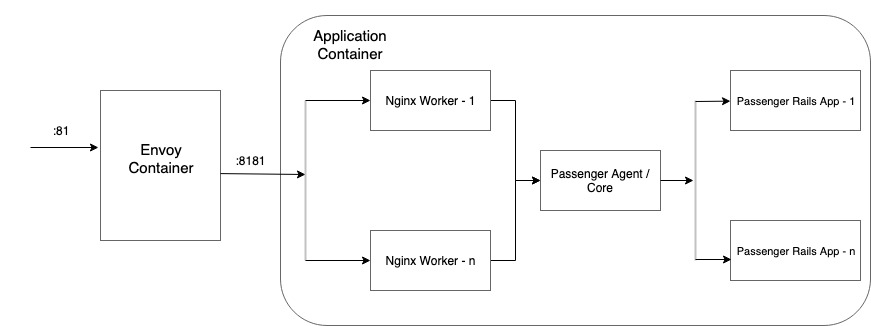 This image describes traffic flow inside an application container.