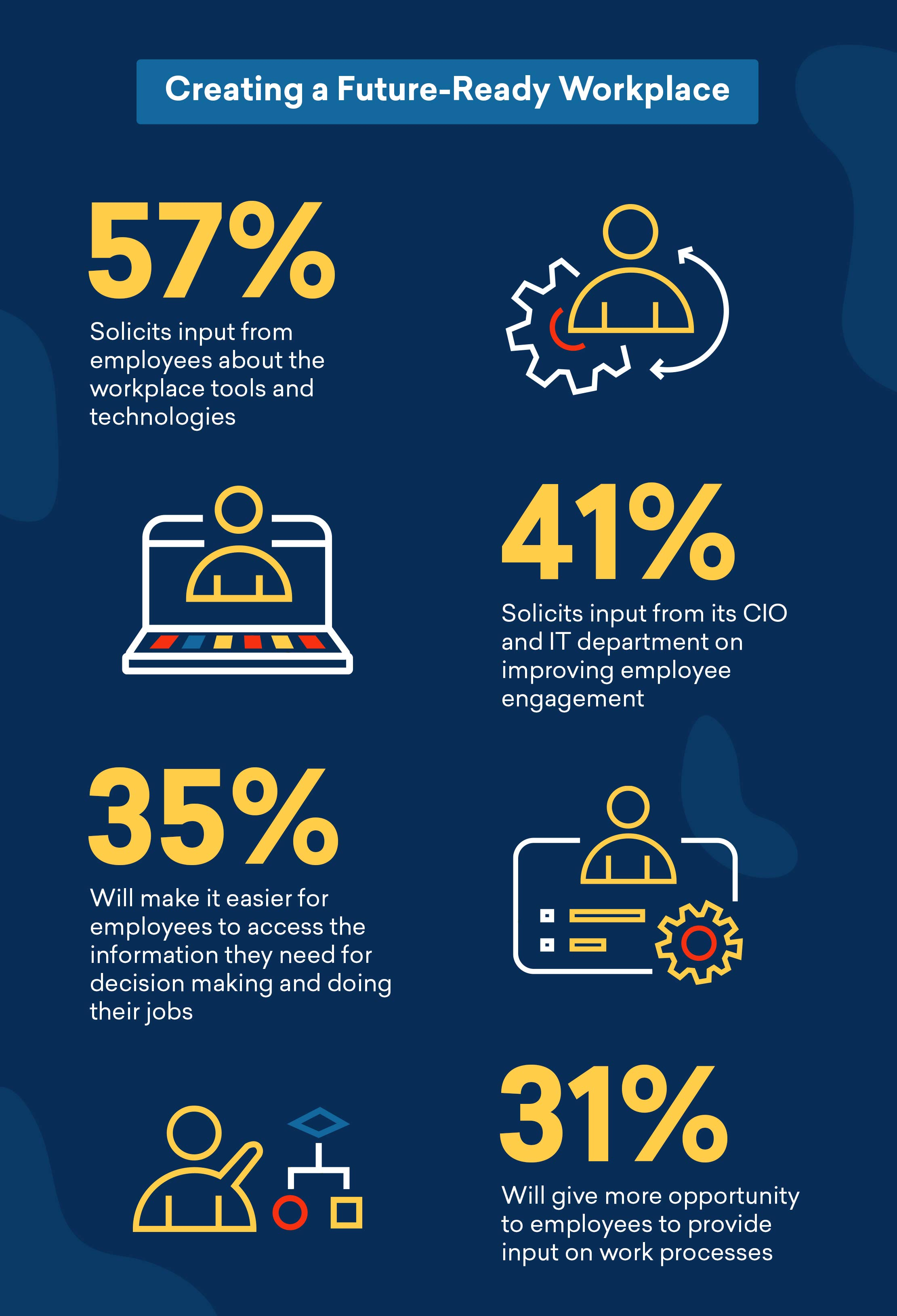 Creating a future ready workplace infographic Freshworks