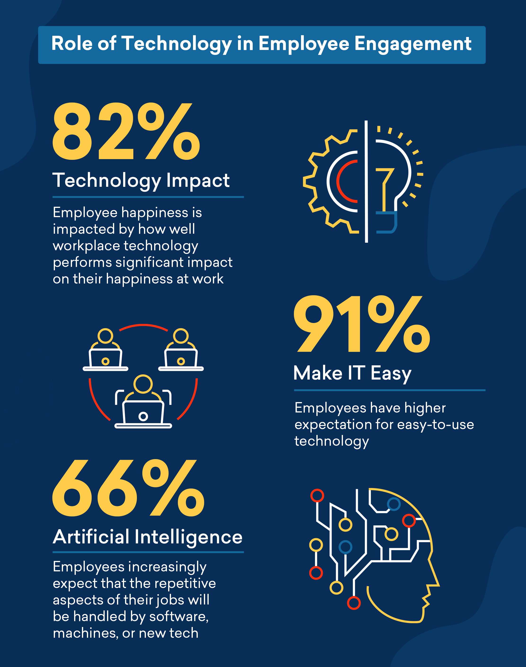Impact of technology in the digital workplace in a HBR report commissioned by Freshworks