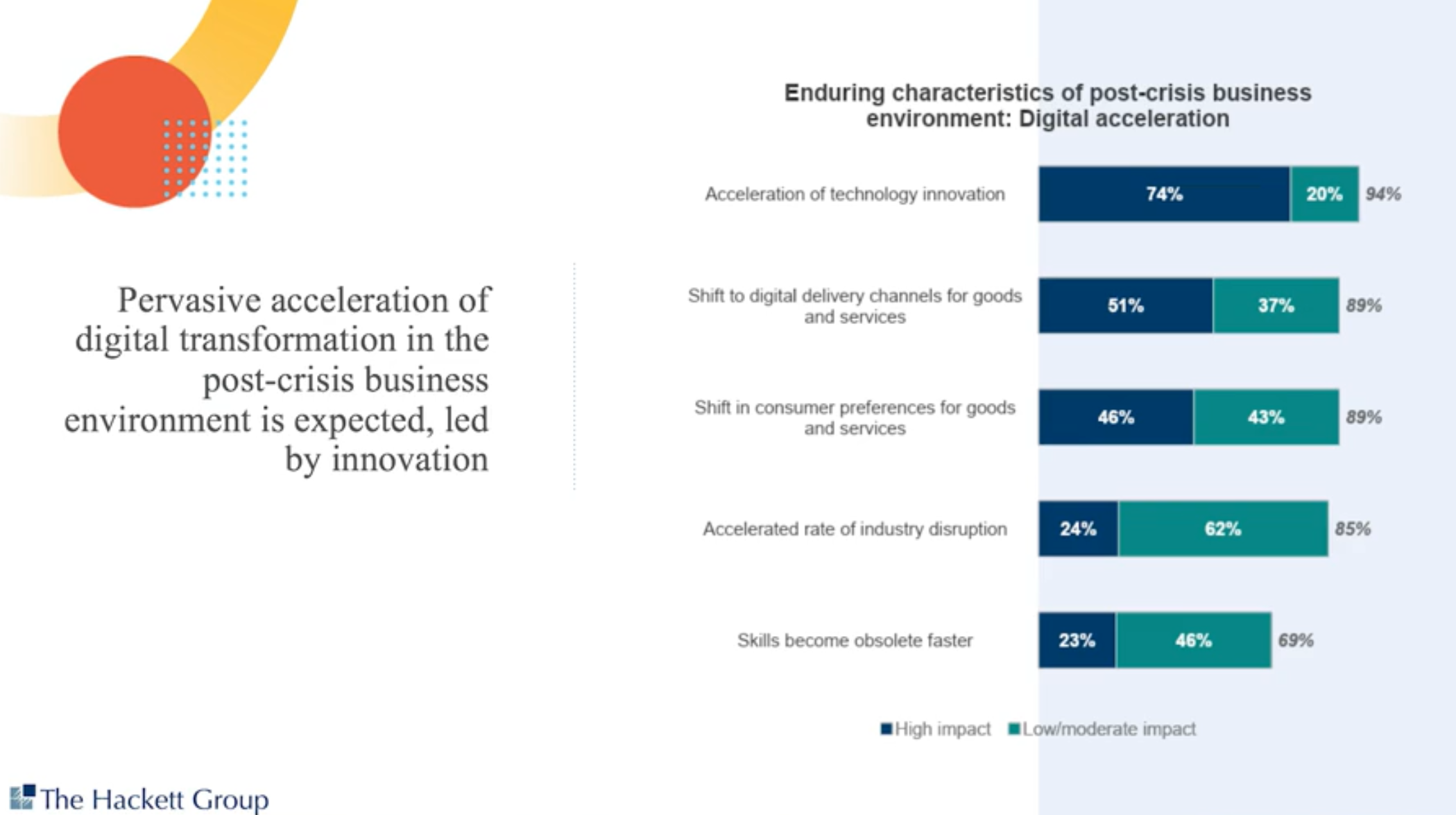 Digital acceleration and transformation of companies