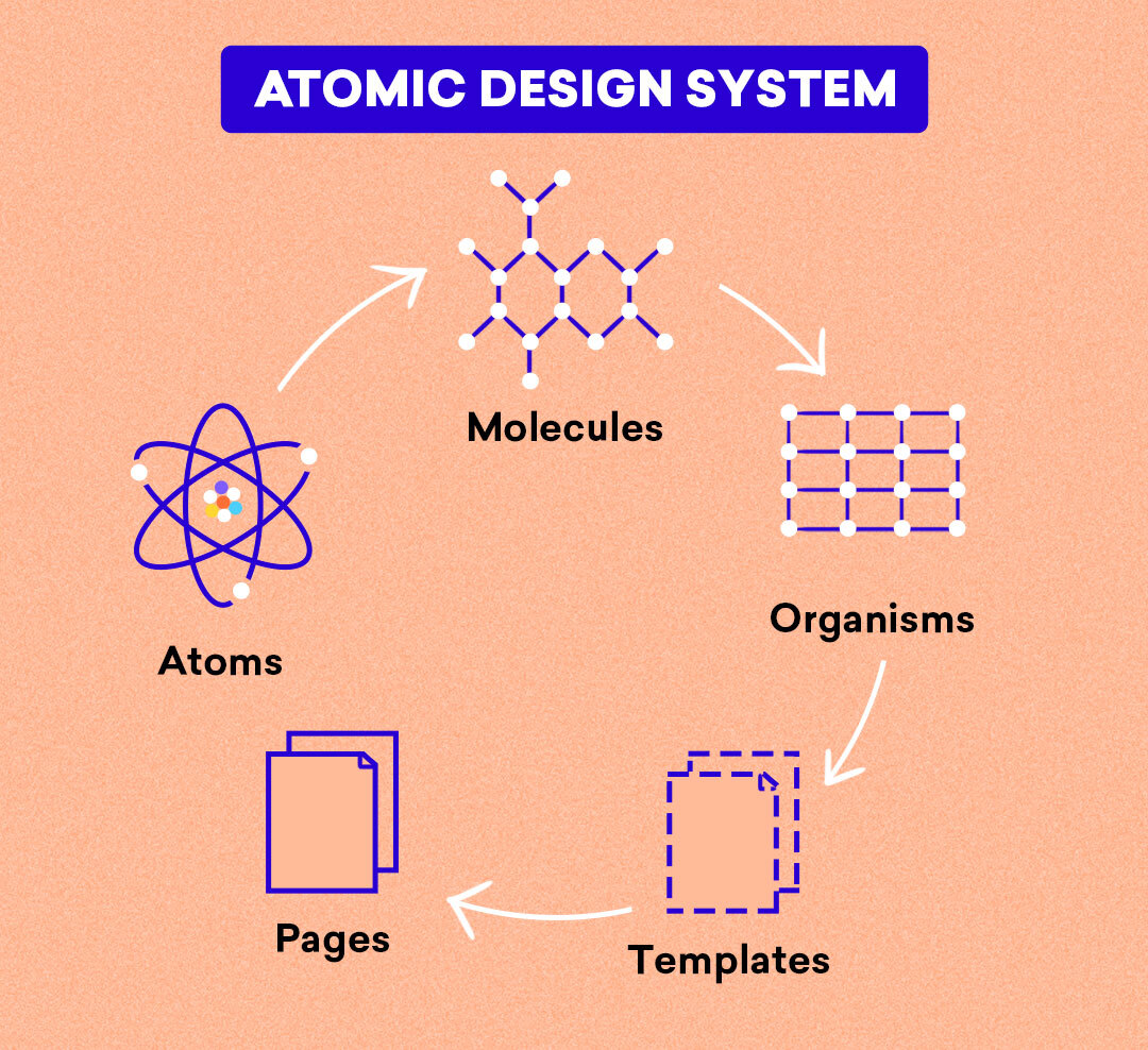 Atomic design systems consists of atoms, molecules, organisms, templates and pages.
