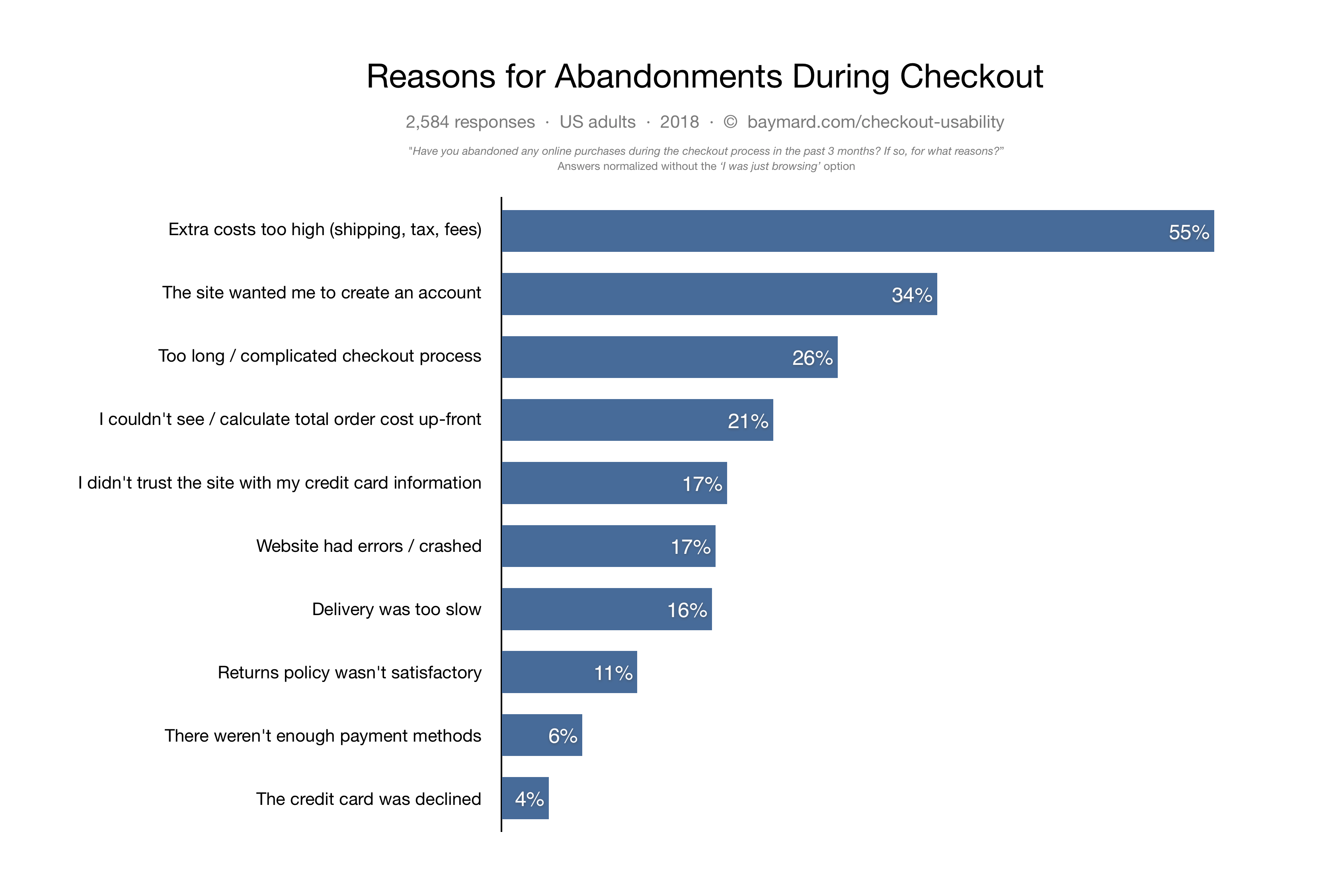 reasons for cart abandonment freshchat