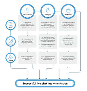 Live chat implementation-Flowsheet