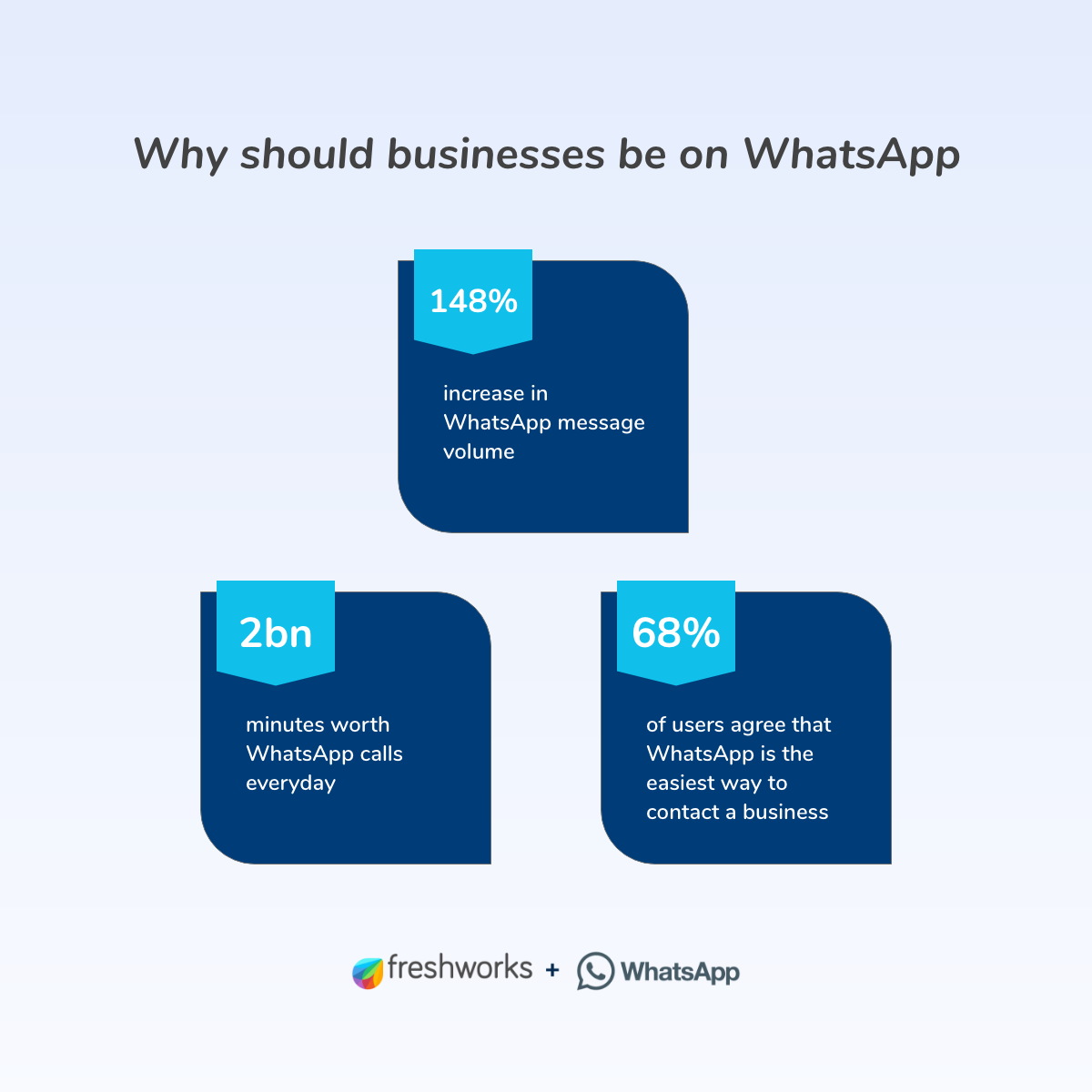 WhatsApp for Business Stats