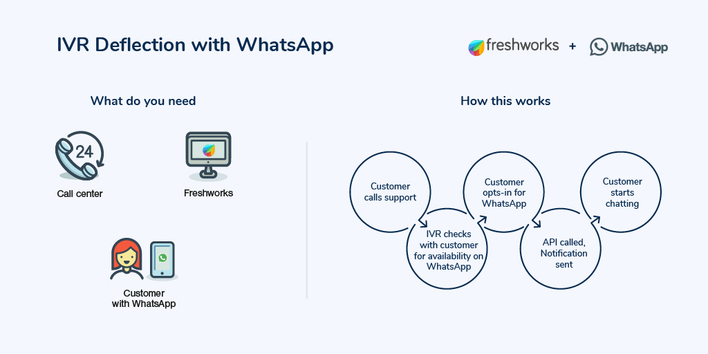 IVR deflection when using WhatsApp for sales