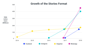 WhatsApp Stories growth