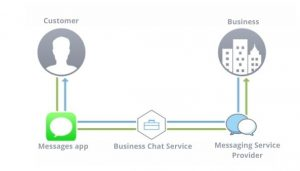 How Business Chat work