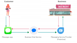 How does Apple Business Chat works