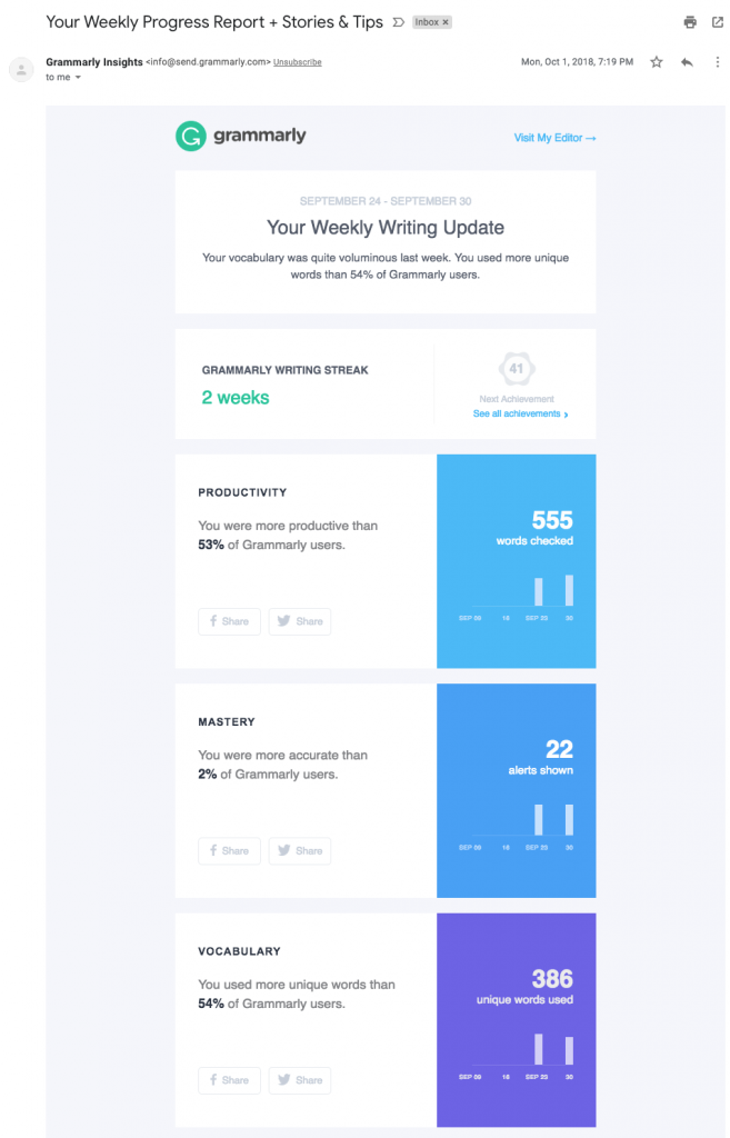 Grammarly Periodic Report Email